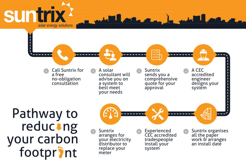 Suntrix Solar Journey