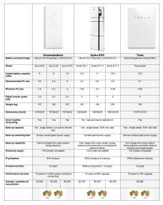 Home Battery Comparison