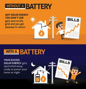 Solar battery storage info-graphic